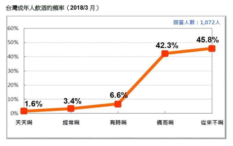 2018-03-18-台灣民意基金會3月民調,台灣成年人的飲酒頻率。(台灣民意基金會提供)