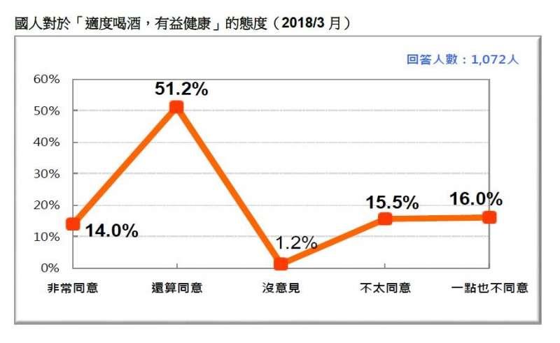 2018-03-18-台灣民意基金會3月民調,台灣民眾對「適度飲酒,有益健康」的認同度。(台灣民意基金會提供)
