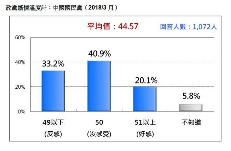 2018-03-18-台灣民意基金會3月民調,台灣民眾對國民黨好感度。(台灣民意基金會提供)