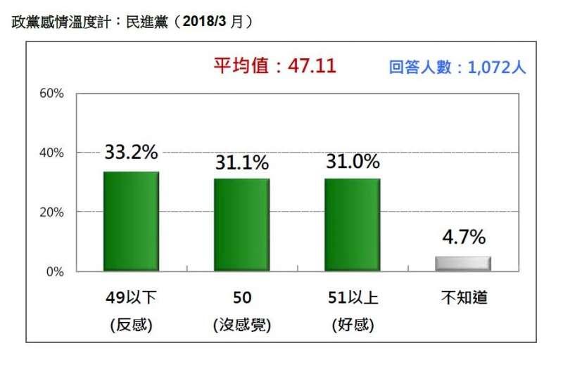 2018-03-18-台灣民意基金會3月民調,台灣民眾對民進黨好感度。(台灣民意基金會提供)