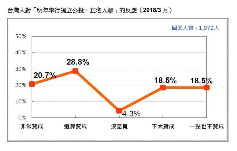 2018-03-18-台灣民意基金會3月民調,台灣民眾對入聯公投反應。(台灣民意基金會提供)