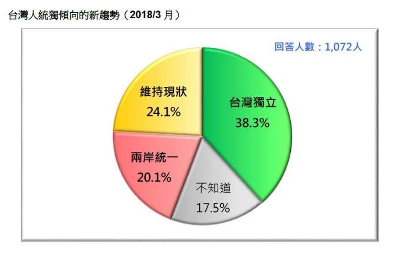2018-03-18-台灣民意基金會3月民調,台灣民眾統獨傾向趨勢。(台灣民意基金會提供)