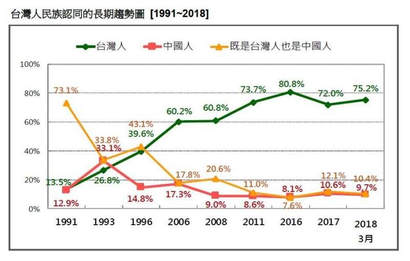 2018-03-18-台灣民意基金會3月民調,台灣民眾的民族認同趨勢圖,1991年至2018年。(台灣民意基金會提供)