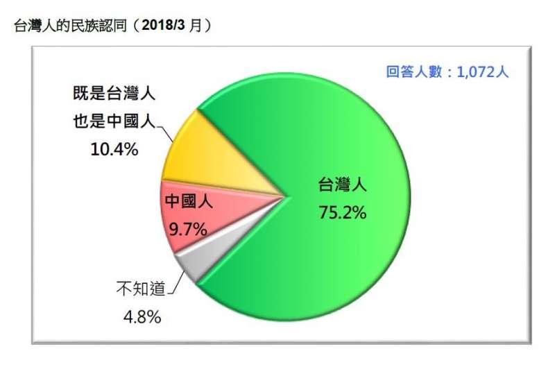 2018-03-18-台灣民意基金會3月民調,台灣民眾的民族認同。(台灣民意基金會提供)