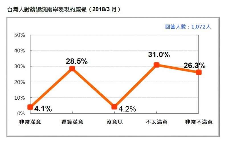 2018-03-18-台灣民意基金會3月民調,民眾對蔡英文兩岸政策滿意度。(台灣民意基金會提供)