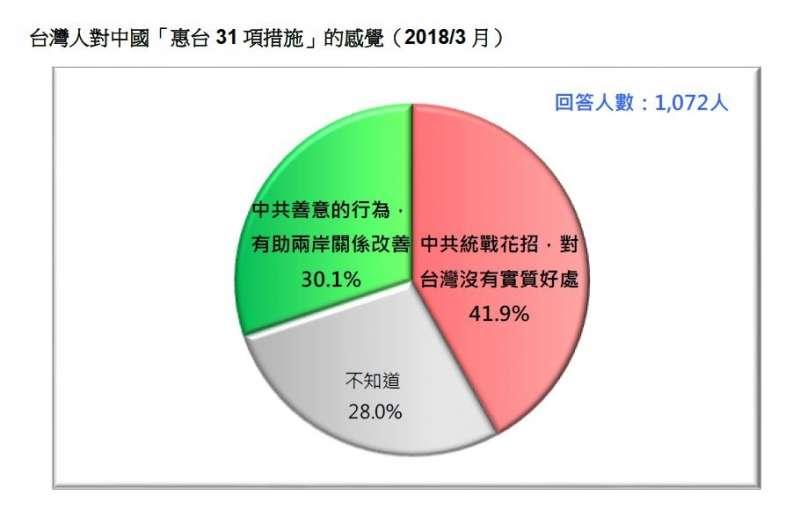 2018-03-18-台灣民意基金會3月民調,民眾對31項惠台措施的感覺。(台灣民意基金會提供)