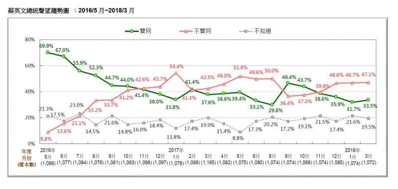 2018-03-18-台灣民意基金會3月民調,總統蔡英文聲望趨勢,2016年5月至2018年3月比較。(台灣民意基金會提供)
