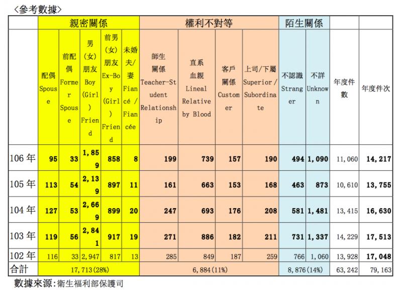 台灣近5年性侵案件參考數據。(台北基督教女青年會提供)