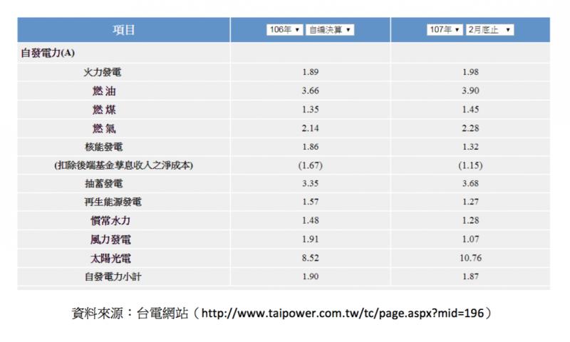 台電網站公佈的電價成本表「自發電力」的部份。(取自台電官網)
