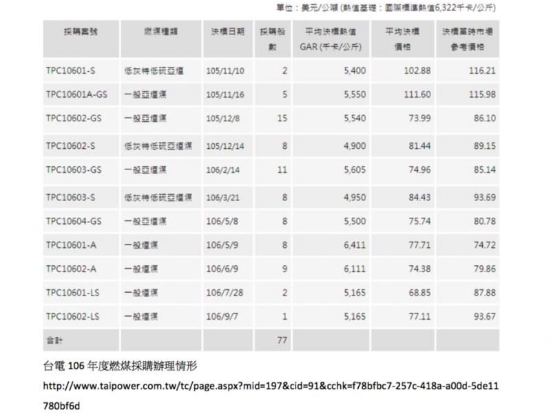 台電106年度燃煤採購辦理情形http://www.taipower.com.tw/tc/page.aspx?mid=197&cid=91&cchk=f78bfbc7-257c-418a-a00d-5de11780bf6d (取自台電官網)