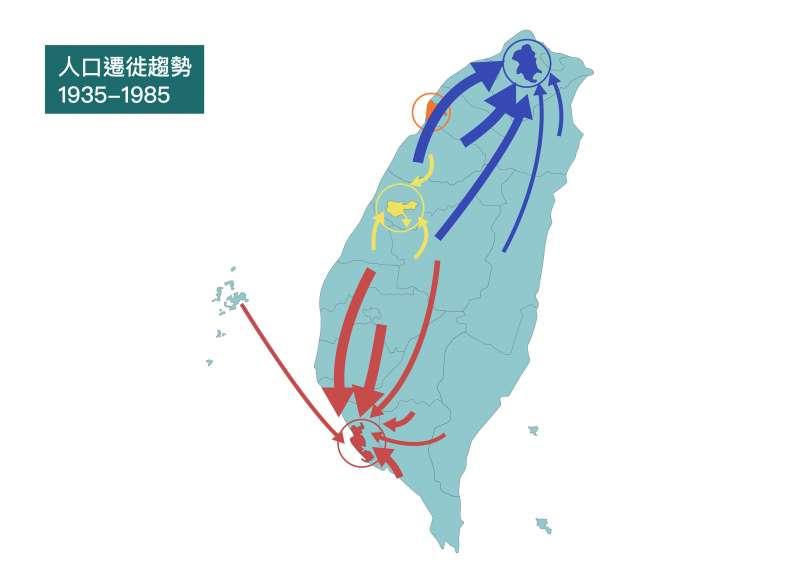 「人力運用擬-追蹤調查資料庫」分析結果顯示,1935-1985 年代,農村人口主要往臺北、高雄分流,尋找輕重工業的工作機會。(資料來源/林季平,製圖/張語辰,研之有物提供)