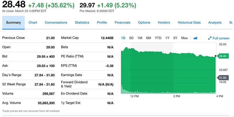 Dropbox Inc.上市第一天收盤大漲了35%(擷取自Yahoo! Finance)