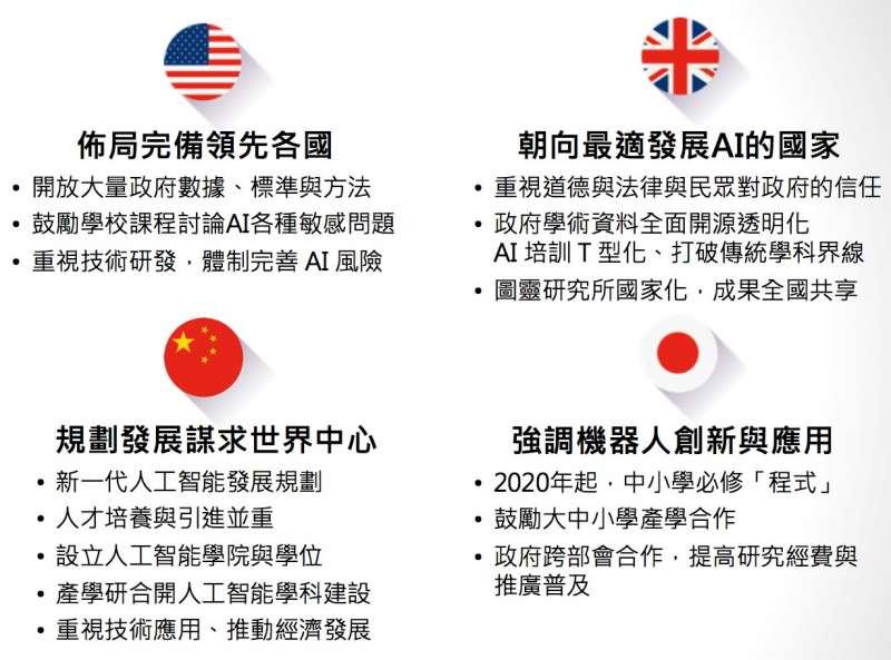 各國AI發展趨勢比較(圖 / 臺北醫學大學醫學科技學院李友專院長提供)