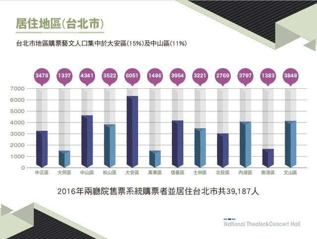 國內購票民眾有超過一半來自雙北地區,其中並以台北市大安區居冠,其次為台北市中山區。(兩廳院提供)