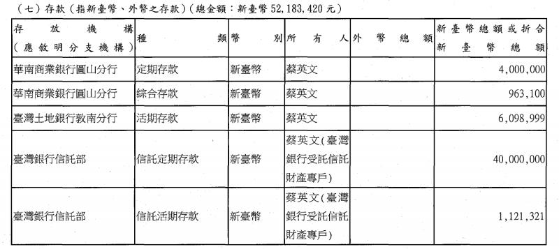 20180330-蔡英文擁有存款5200餘萬元等資產。(截圖自陽光法案主題網財產申報專刊查詢)