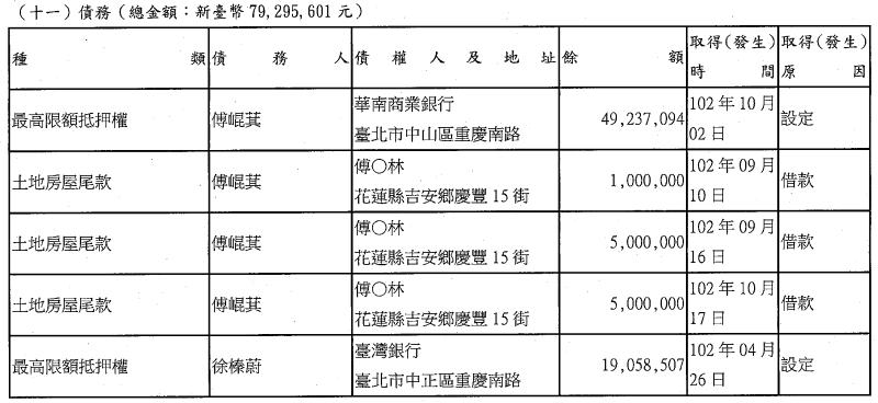 20180330-花蓮縣長傅崐萁有債務7929萬餘元。(截圖自陽光法案主題網財產申報專刊查詢)