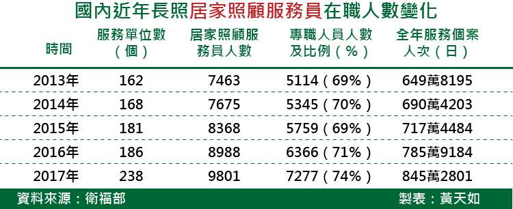 天如專題-20180331-SMG0035-國內近年長照居家服務員在職人數變化.jpg