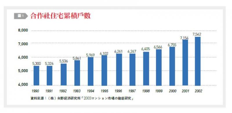 圖二:合作社住宅累積戶數。(台灣銀行家提供)