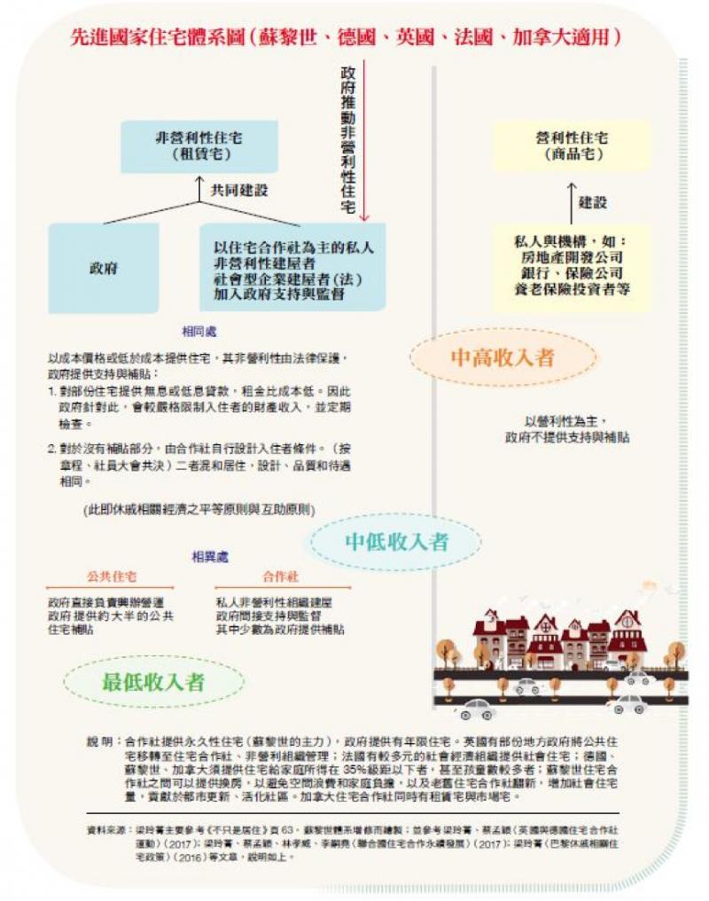 先進國家住宅體系圖。(台灣銀行家提供)