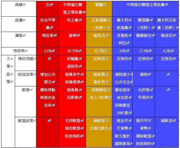 義大利兩大民粹政黨五星運動與聯盟黨的總支持率已破五成,不僅是歐洲民粹政黨的得票新高,也是民粹政黨唯一邁向執政。然而兩黨目前無意合作,政局可能出現少數政府領導或是國會重新大選。(製表/劉彥甫 想想論壇提供)