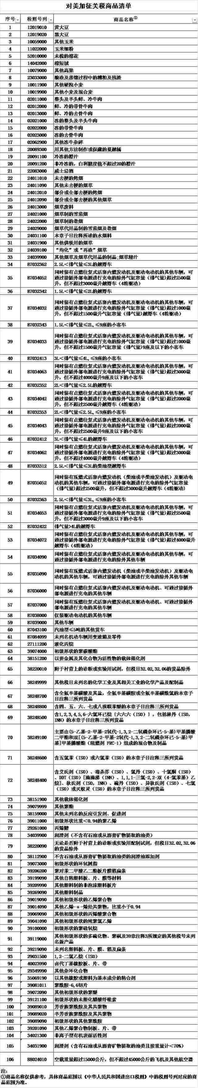 貿易戰升溫,中國商務部2018年4月4日宣布對美國多項商品加徵關稅