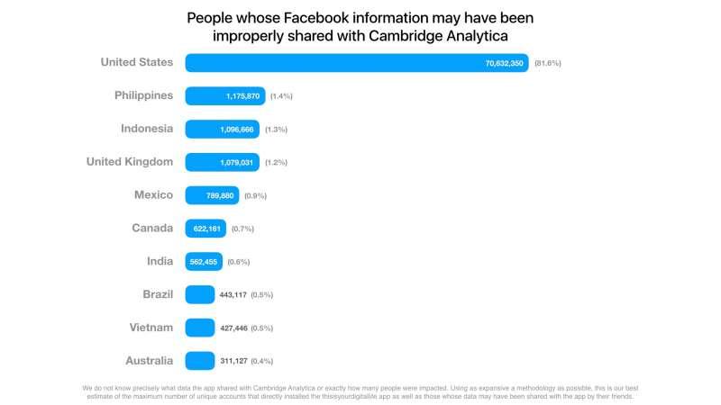 臉書指出恐有8700萬用戶的帳號遭英國科技公司「劍橋分析」竊取資料,其中美國用戶最多,占了8成。(Facebook)
