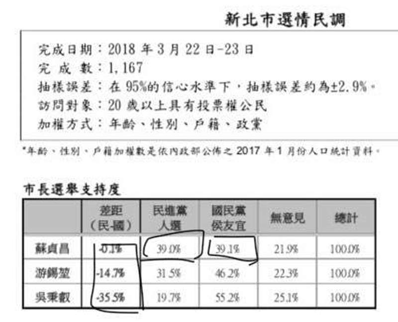 周玉蔻說,資料顯示,民進黨推出蘇貞昌參選新北市和國民黨的侯友宜對決,支持度39%對39.1%,僅落後0.1個百分點;游錫堃31.5%對侯友宜46.2%;吳秉睿19.7%對侯友宜55.2%。(取自周玉蔻臉書)