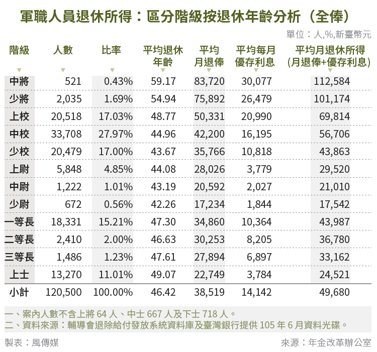 20180412-SMG0034-E01-軍職人員退休所得:區分階級按退休年齡分析(全俸)
