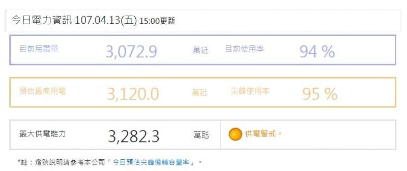 20180413-今日電力資訊,於下午3時更新。(取自台灣電力公司)