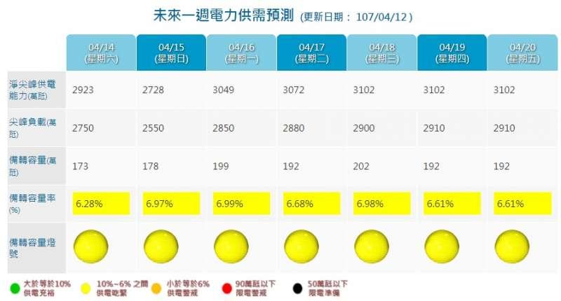 20180413-未來一週電力供需預測,目前預估下周將持續亮起供電警戒黃燈。(取自台灣電力公司)
