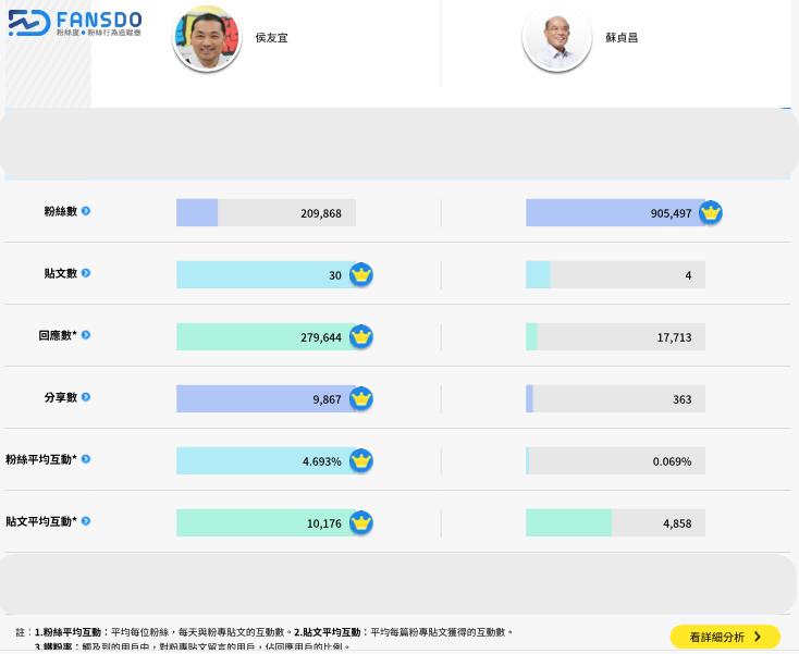 20180413-蘇貞昌與侯友宜粉絲團績效比較。(FANSDO粉絲行為追蹤器提供)