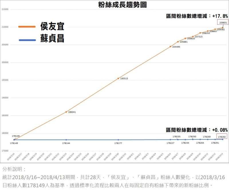 20180413-蘇貞昌與侯友宜粉絲成長趨勢圖。(FANSDO粉絲行為追蹤器提供)