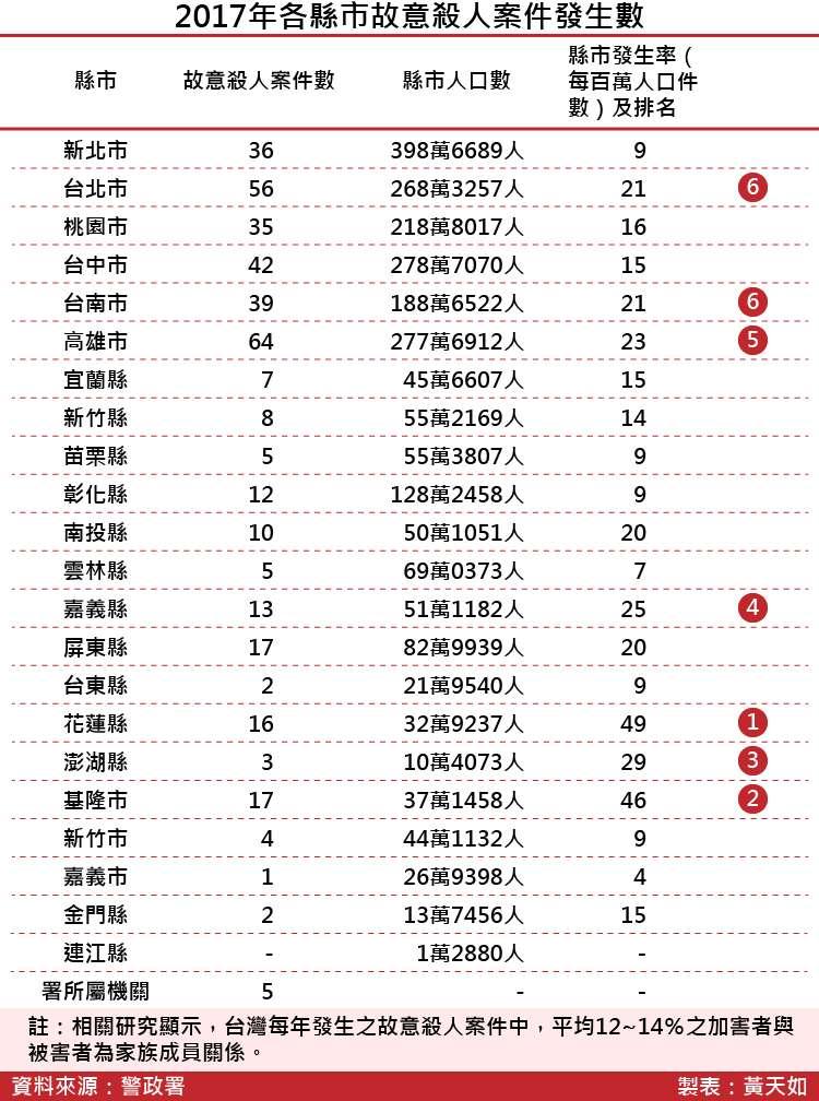 20180413-SMG0035-2017年各縣市故意殺人案件發生數_工作區域 1.jpg