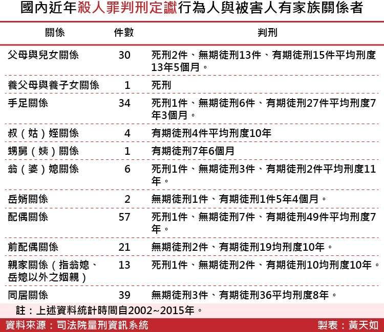 20180413-SMG0035-國內近年殺人罪判刑定讞行為人與被害人有家族關係者_工作區域 1.jpg