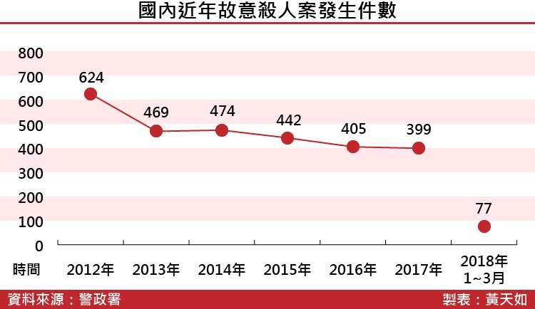 20180413-SMG0035-國內近年故意殺人案發生件數_工作區域 1.jpg