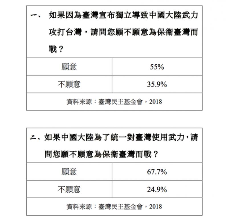 觀點投書:七成人願為「台獨」而戰?美國杜克大學打臉民進黨。臺灣民主基金會將該份民調的摘要版公布於網站上。(作者提供)