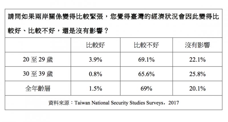 請問如果兩岸關係變得比較緊張,您覺得臺灣的經濟狀況會因此變得比較好、比較不好,還是沒有影響?(作者提供)