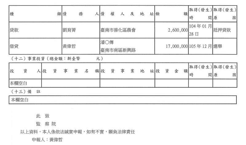 2018-04-16-監察院130期廉政專刊,民進黨立委黃偉哲借貸。(取自監察院網站)