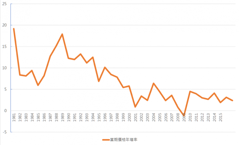 grayice-M1051s50:圖 1:臺灣民間消費成長率趨勢圖(單位:%)(取自主計總處)
