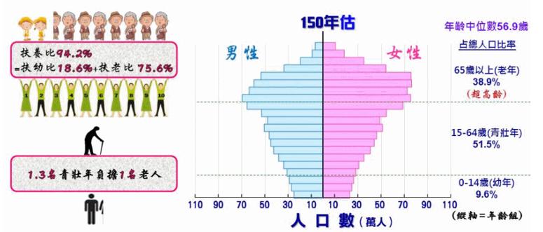 grayice-M1051s50:圖 3:臺灣人口推估圖(取自國家發展委員會)