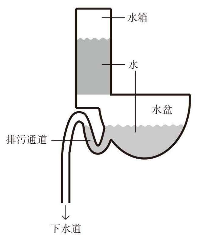 製作一個馬桶,其實沒有你想得那麼簡單,它其實牽涉到許多困難的原理。(圖/摘自《知識的錯覺》,4think提供)