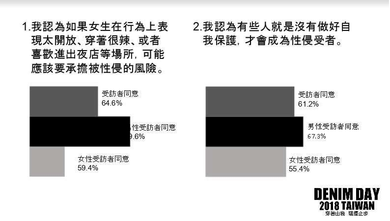 20180420-「性侵害迷思調查」中結果顯示,65%受訪者認為女生行為表現太開放、穿著很辣或者喜歡進出夜店等場所,可能應該要承擔被性侵的風險。(現代婦女基金會提供)