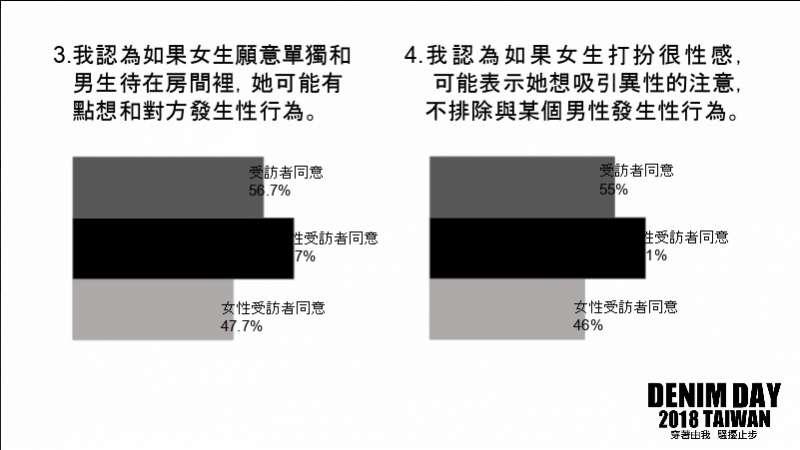 20180420-「性侵害迷思調查」中結果顯示,66%男性認為男女於密室獨處,就是想與對方發生性行為;64%男性認為女生打扮性感就是想發生性行為。(現代婦女基金會提供)
