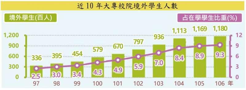 天如專題-近 10 年大專校院境外學生人數.jpg