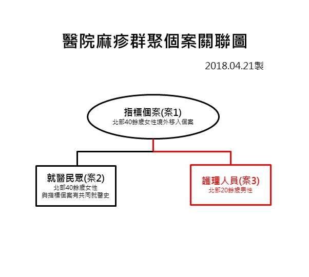 衛生福利部疾病管制署21日公布最新疫情,林口長庚醫院急診護理師被確診感染麻疹,確認此波感染為林口長庚院內群聚感染。(疾管署提供)