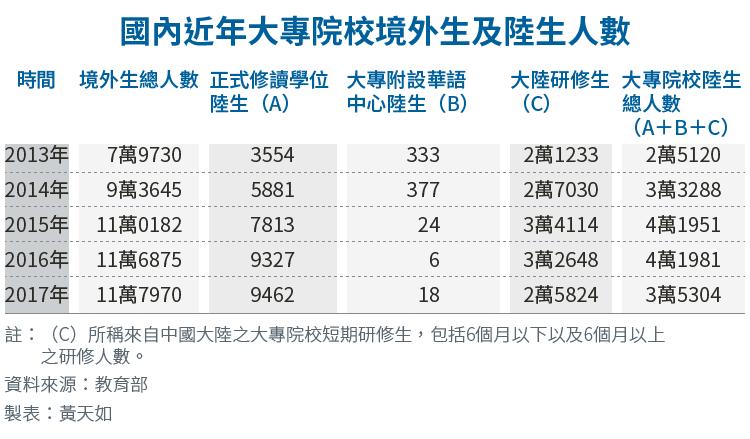 20180422-SMG0034-E01-國內近年大專院校境外生及陸生人數