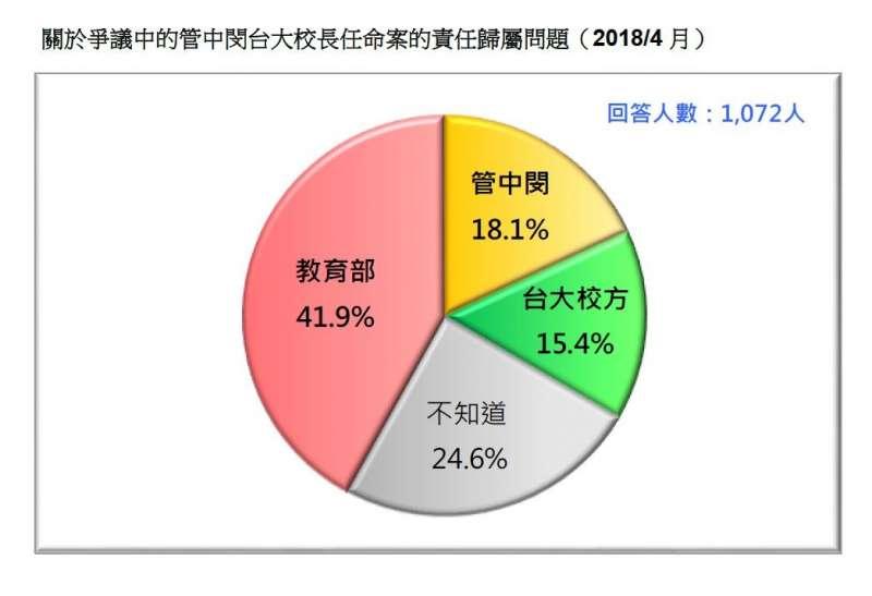 2018-04-22-台灣民意基金會民調,民眾認為管中閔台大校長任命案的責任歸屬。(台灣民意基金會提供)