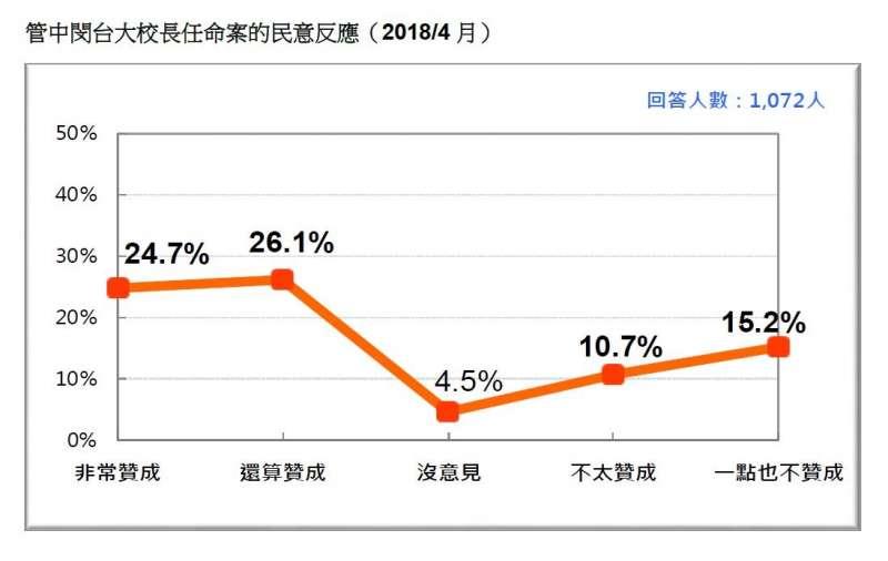 2018-04-22-台灣民意基金會民調,民眾對「教育部在管中閔台大校長任命案的審查」贊同度。(台灣民意基金會提供)