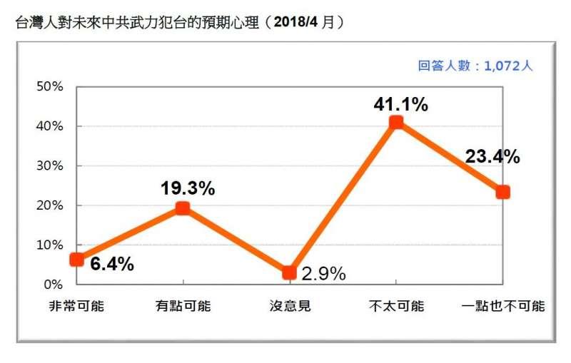 2018-04-22-台灣民意基金會民調,民眾對中共武力犯台的預期。(台灣民意基金會提供)