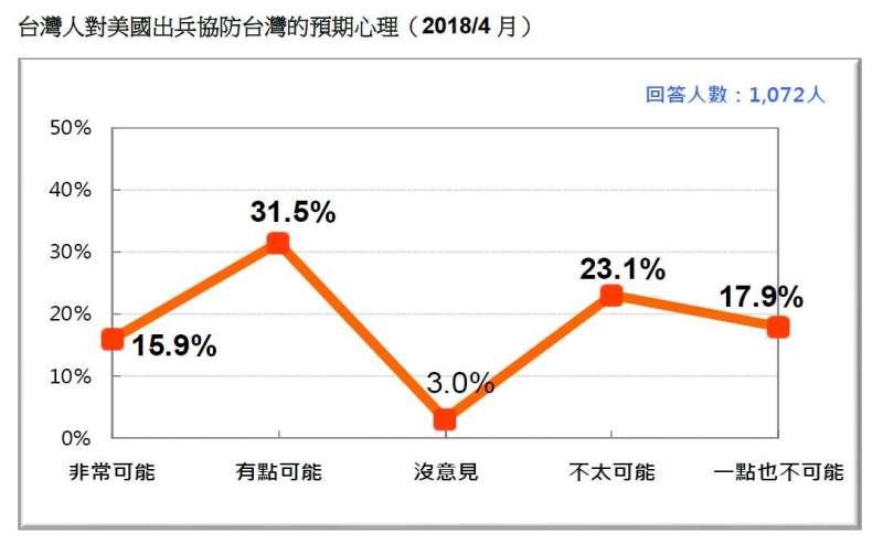 2018-04-22-台灣民意基金會民調,民眾對美國出兵協防台灣的預期。(台灣民意基金會提供)